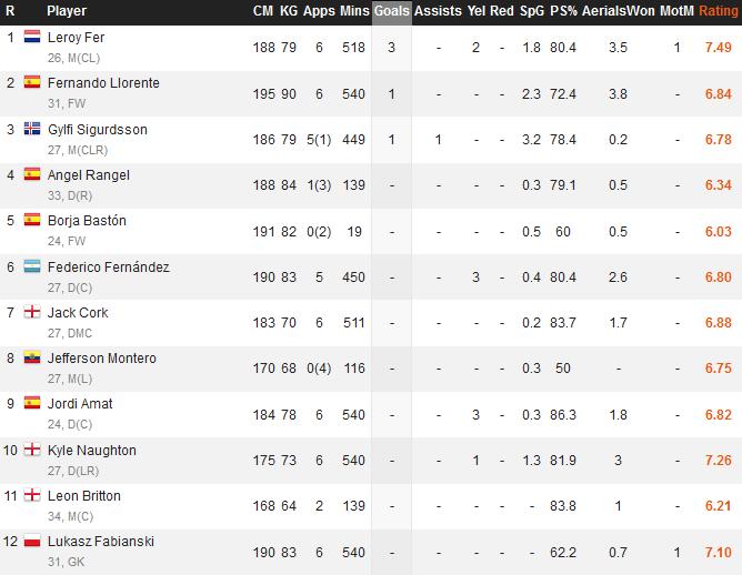 Swansea Goal Stats