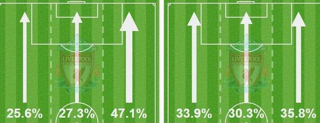 LFC possession against West Brom