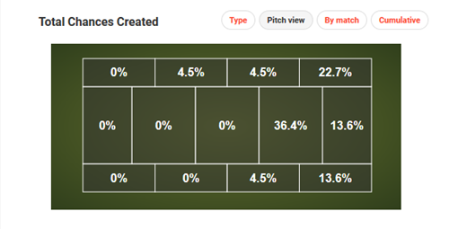 Pitch View of Chances Created Versus Hoffenheim