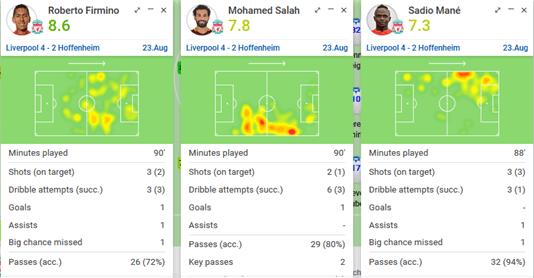 Liverpool Attackers Heat Map Versus Hoffenheim