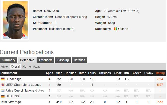 Naby Keita Defensive Statistics