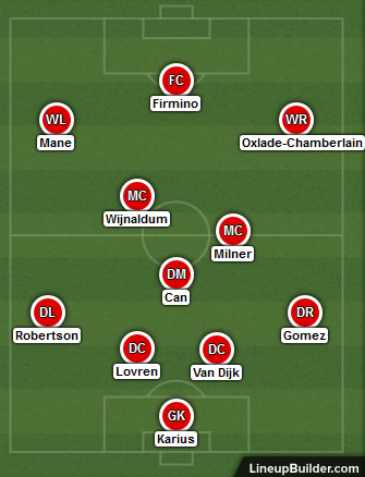 Possible Liverpool Lineup Versus Huddersfield 30th January 2018