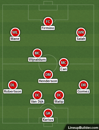 Possible Liverpool Lineup Versus Tottenham 4th February 2018