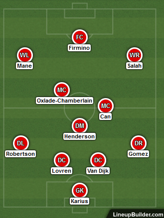 Possible Liverpool Lineup Versus West Ham 24th February 2018