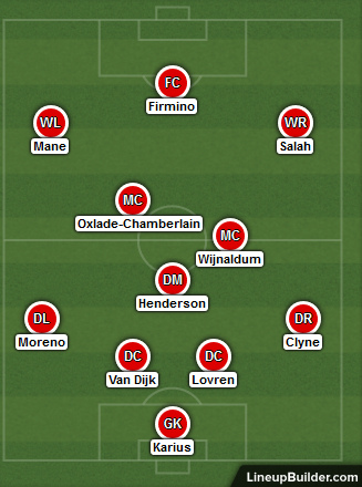 Possible Liverpool Lineup Versus Bournemouth 14th April 2018