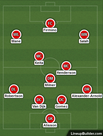 Possible Liverpool Lineup Versus Tottenham on the 15th September 2018