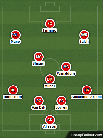Possible Liverpool Lineup for Match Against Cardiff City 27th October 2018
