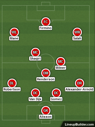 Possible Liverpool Lineup Versus Arsenal on 3rd November 2018