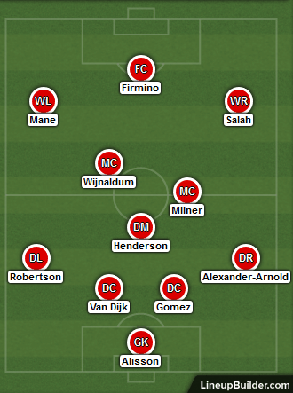 Possible Liverpool Lineup Versus PSG on 28th November 2018