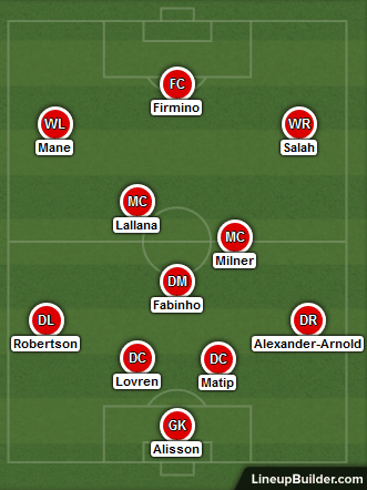 Possible Liverpool Lineup Against Red Star Belgrade on the 6th November 2018