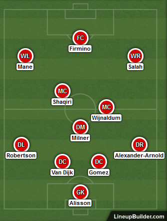Possible Liverpool Lineup Versus Watford on 24th November 2018