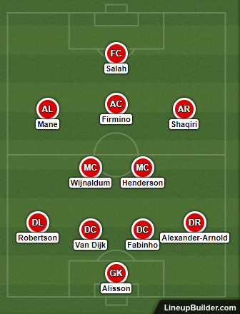 Possible Liverpool Lineup Versus Brighton on 12th January 2019