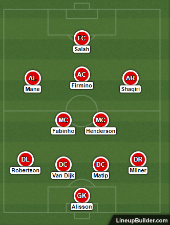 Possible Liverpool Lineup Versus Crystal Palace on the 19th January 2019