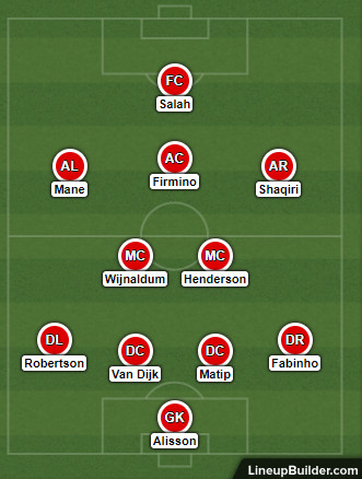Possible Liverpool Lineup Versus Leicester City on the 30th January 2019