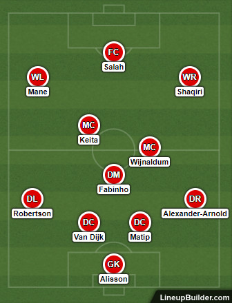 Possible Liverpool Lineup Versus Watford on the 27th February 2019