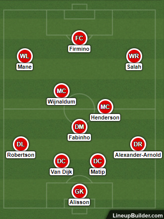 Possible Liverpool Lineup Versus Bayern Munich on the 13th March 2019