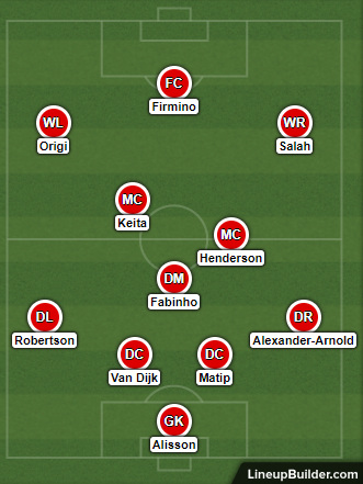 Possible Liverpool Lineup Versus Cardiff City on the 21st April 2019