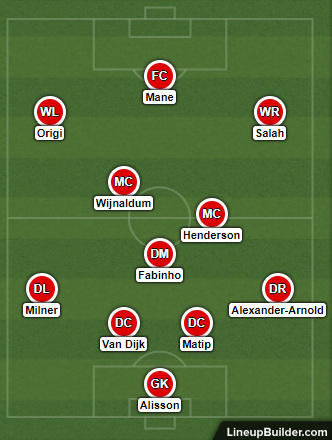 Possible Liverpool Lineup Versus Wolverhampton Wanderers on the 12th May 2019