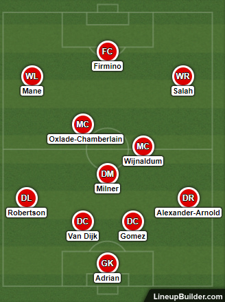 Possible Liverpool Lineup Versus Southampton on the 17th August 2019