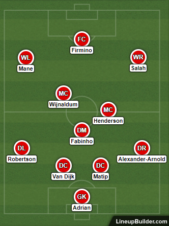 Possible Liverpool Lineup Versus Napoli on the 17th September 2019