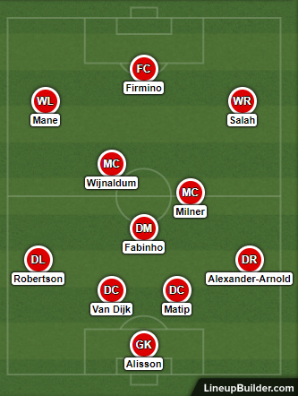 Possible Liverpool Lineup Versus Genk on the 23rd October 2019