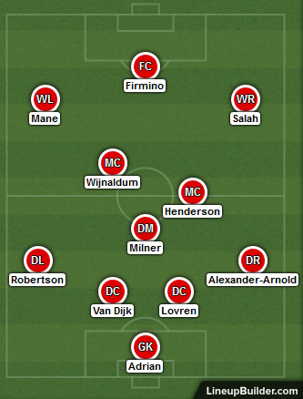Possible Liverpool Lineup Versus Everton on the 4th December 2019