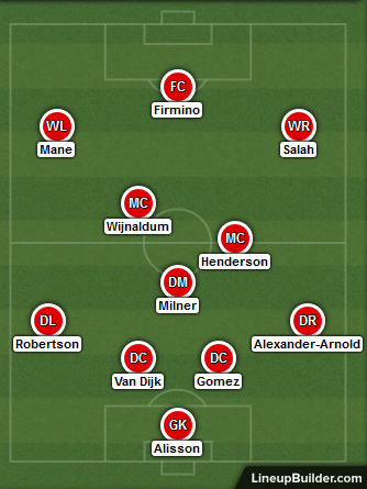 Possible Liverpool Lineup Versus Leicester City on the 26th December 2019