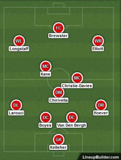 Liverpool Lineup - Aston Villa vs Liverpool 17th dec 2019