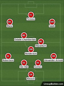Possible Liverpool Lineup Versus Manchester United on the 19th January 2020