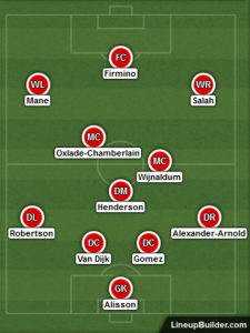 Possible Liverpool Lineup Versus West Ham United on the 29th January 2020