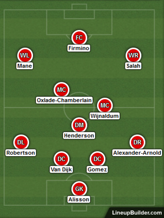 Possible Liverpool Lineup Versus Wolves on the 23rd January 2020