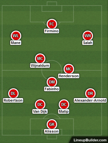 Possible Liverpool Lineup Versus Atletico Madrid on the 18th February 2020