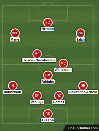 Possible Liverpool Lineup Versus Arsenal on the 15th July 2020