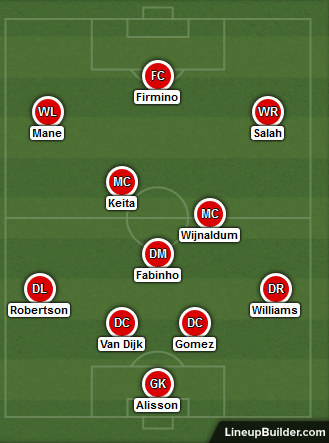 Possible Liverpool Lineup Versus Burnley on the 11th July 2020