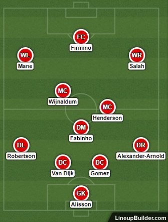 Possible Liverpool Lineup Versus Chelsea on the 20th September 2020