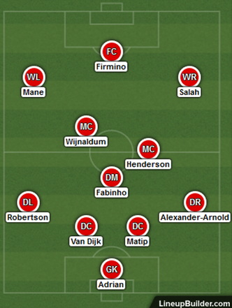 Possible Liverpool Lineup Versus Everton on the 17th October 2020