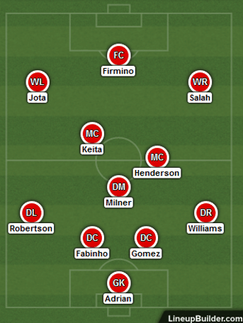 Possible Liverpool Lineup Versus Sheffield United on the 24th October 2020