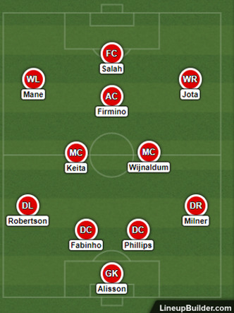 Possible Liverpool Lineup Versus Brighton on the 28th November 2020