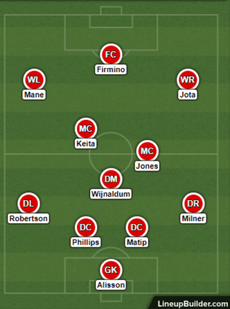 Possible Liverpool Lineup Versus Leicester City on the 22nd November 2020