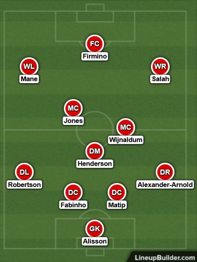 Possible Liverpool Lineup Versus Fulham on the 13th December 2020