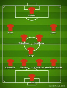 Possible Liverpool Lineup Versus Manchester United on the 17th January 2021