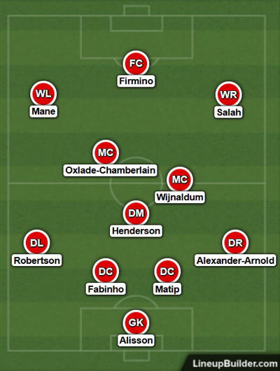 Possible Liverpool Lineup Versus Tottenham Hotspur on the 28th January 2021