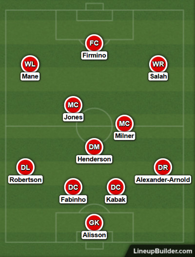 Possible Liverpool Lineup Versus Leicester City on the 13th February 2021