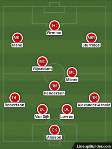 Possible Liverpool Lineup Versus Huddersfield Town on 20th October 2018