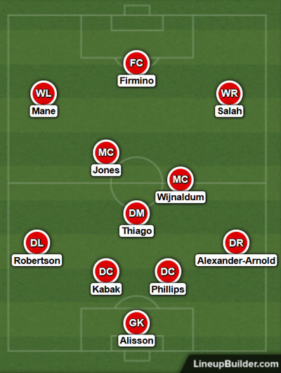 Possible Liverpool Lineup Versus Chelsea on the 4th March 2021