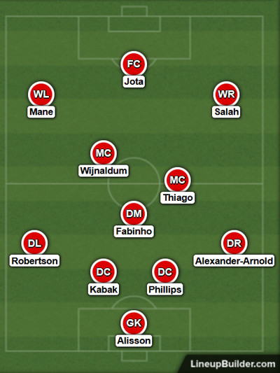 Possible Liverpool Lineup Versus Wolverhampton Wanderers on the 15th March 2021