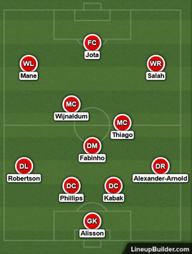 Possible Liverpool Lineup Versus Arsenal on the 3rd March 2021