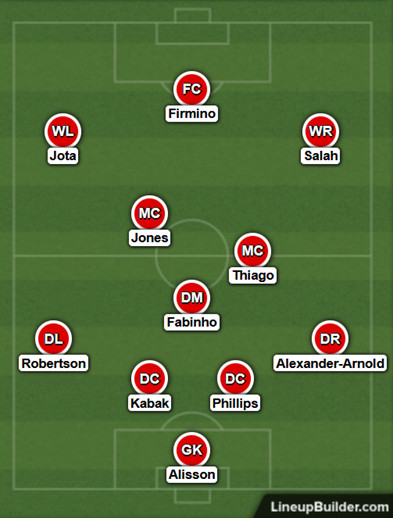 Possible Liverpool Lineup Versus Aston Villa on the 10th April 2021
