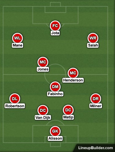 Possible Liverpool Lineup Versus Manchester City on the 3rd October 2021