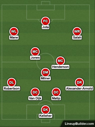 Possible Liverpool Lineup Versus Watford on the 16th October 2021